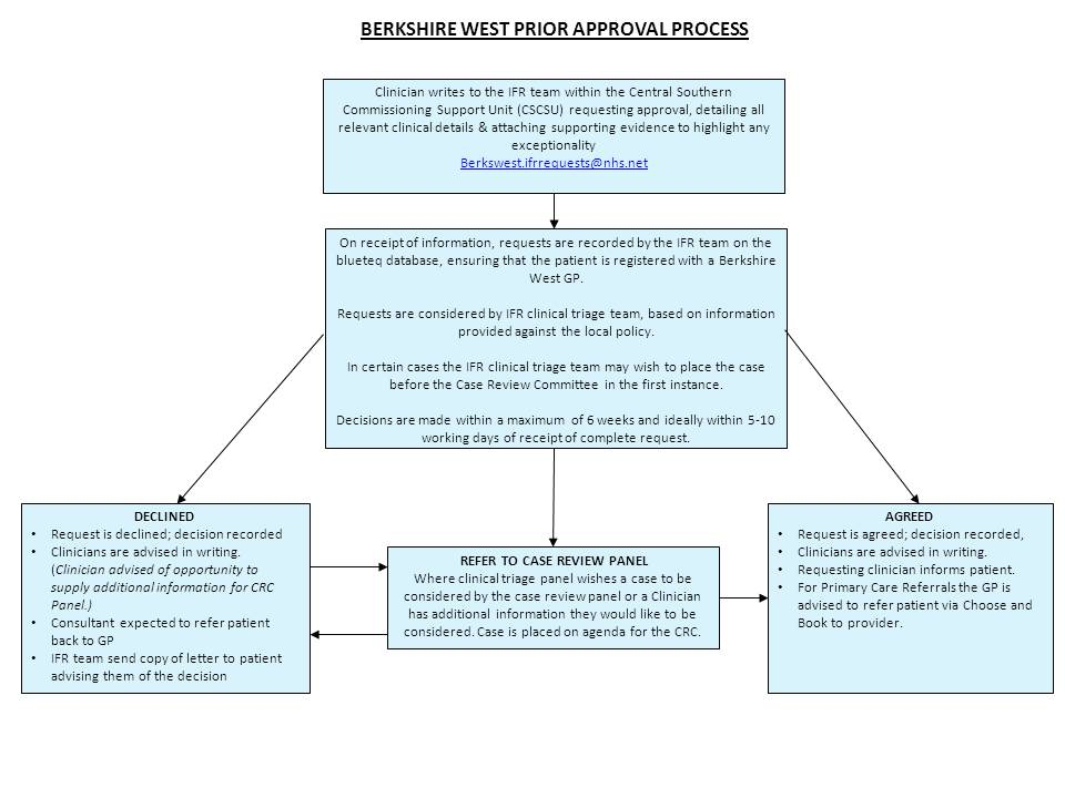 BW-Flowchart-for-primary-and-secondary-care-clinicans-V2