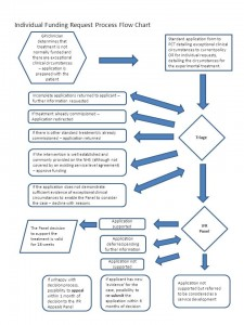 Swindon-IFR-process-flowchart-V3